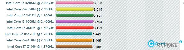 Tại sao laptop Core i3 có lúc lại nhanh hơn Core i5? - 4638