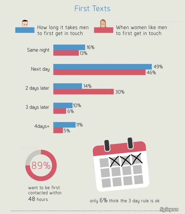 Smartphone giúp bạn hẹn hò thành công như thế nào? | Congnghe.