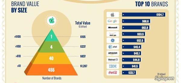 Tin tức - Giá trị thương hiệu Apple lên tới 105 tỉ USD, bỏ xa ...