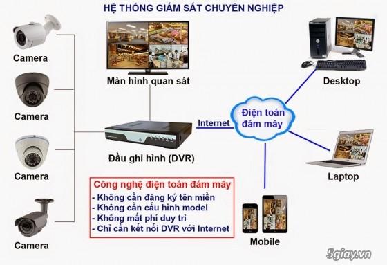 Camera an ninh FullHD, HD 720P, 960H, 800TVL KM giá siêu rẻ giảm từ 20   50 .