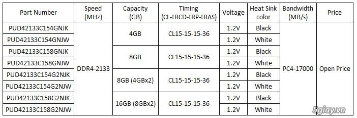 Panram Công Bố Sản Phẩm Thế Hệ Mới DDR4 Hiệu Năng Cao Dòng NINJA – V - 31513
