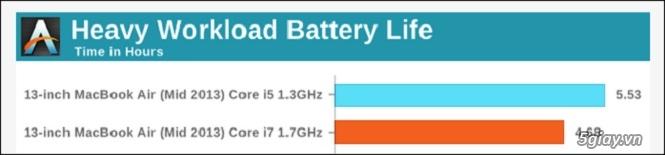 Vì sao bạn không nên chọn phiên bản CPU quá mạnh khi mua laptop? - 36255