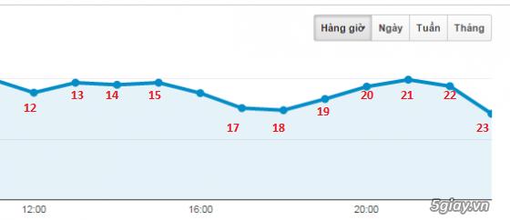 Biểu đồ thời gian Online của thành viên 5giay - 2