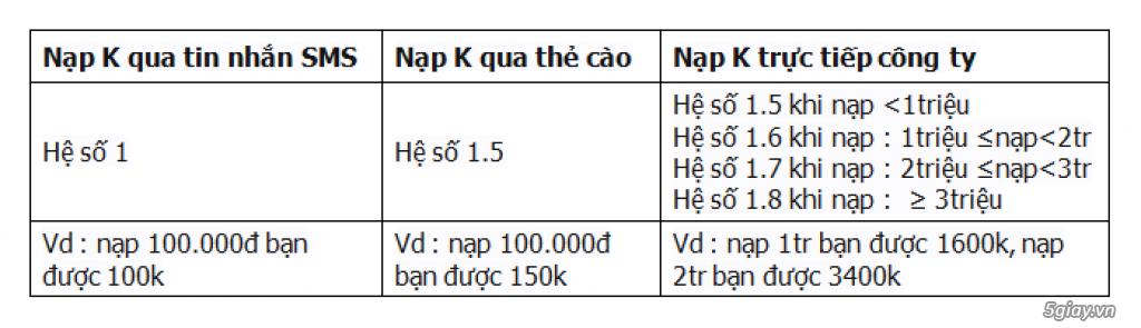 2. Các hình thức mua điểm k - 4