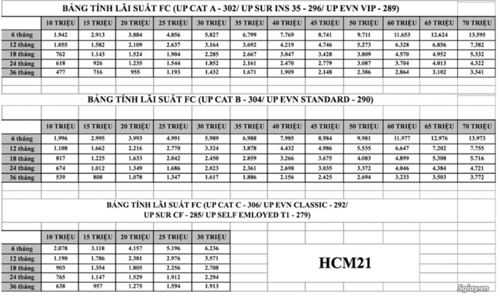 Vay Tín Chấp VPBANK Ls từ 1.67% - 2.95%. Trực tiếp nộp Hsơ.không phí phát sinh.