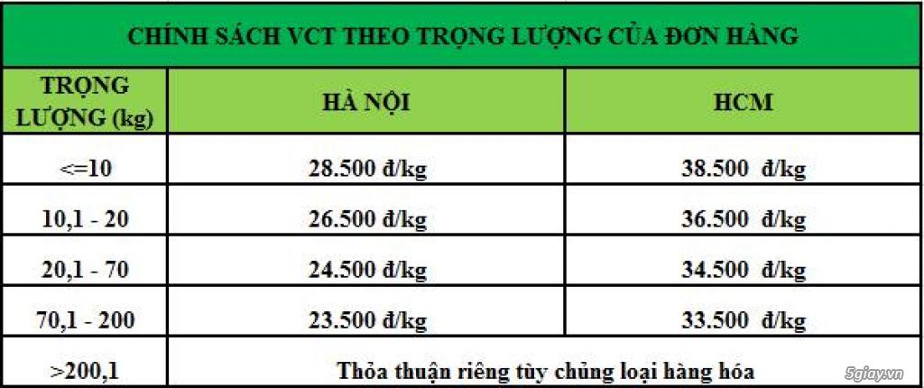 Nhận ship hàng linh kiện điện tử taobao, 1688,... chỉ với phí 1.2% - 2