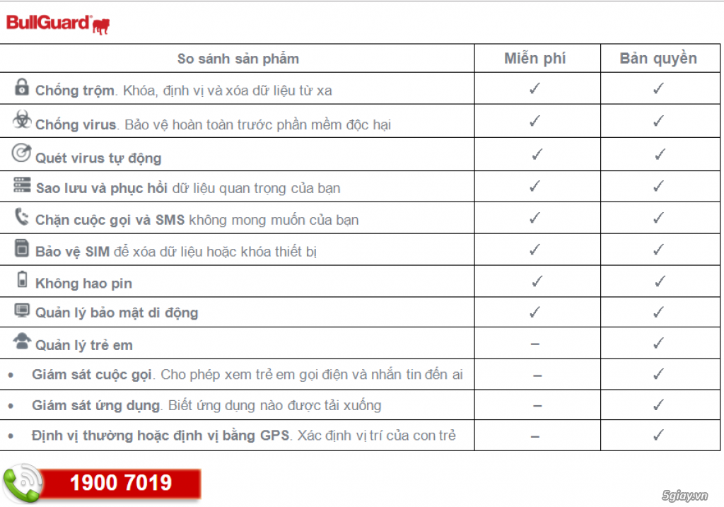 BullGuard Mobile - Tablet Security - 50k/3T + 3T Free = 6 Tháng - 4