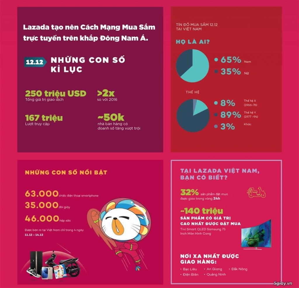 """Lazada đạt tổng giao dịch 250 triệu USD trong """"Mưa Sale băng"""" 12.12 - 217540"""