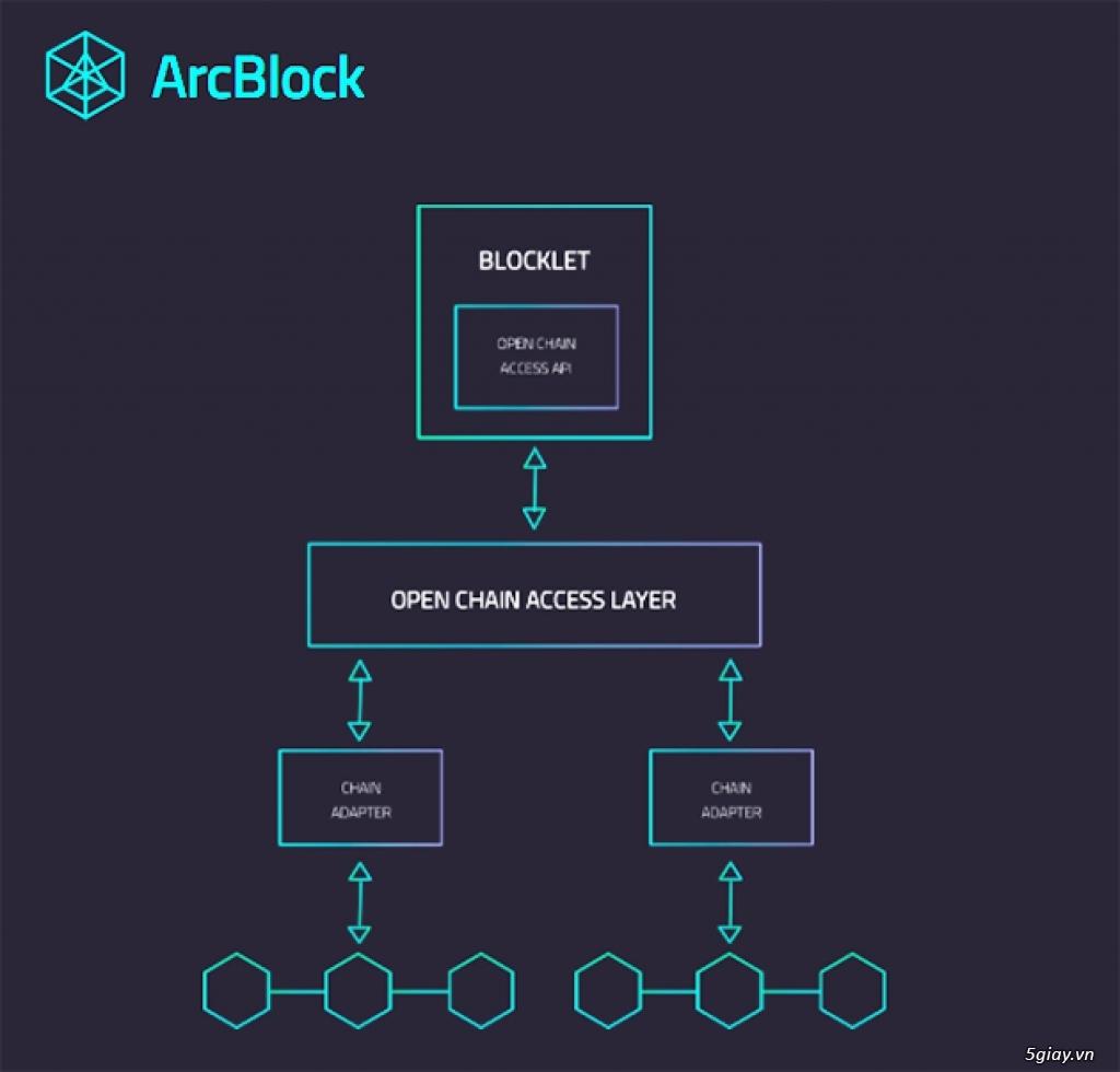ArcBlock - thêm một nền tảng từ Blockchain ra mắt thị trường