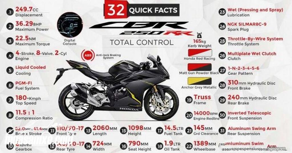 Đánh giá Honda CBR250RR 2018