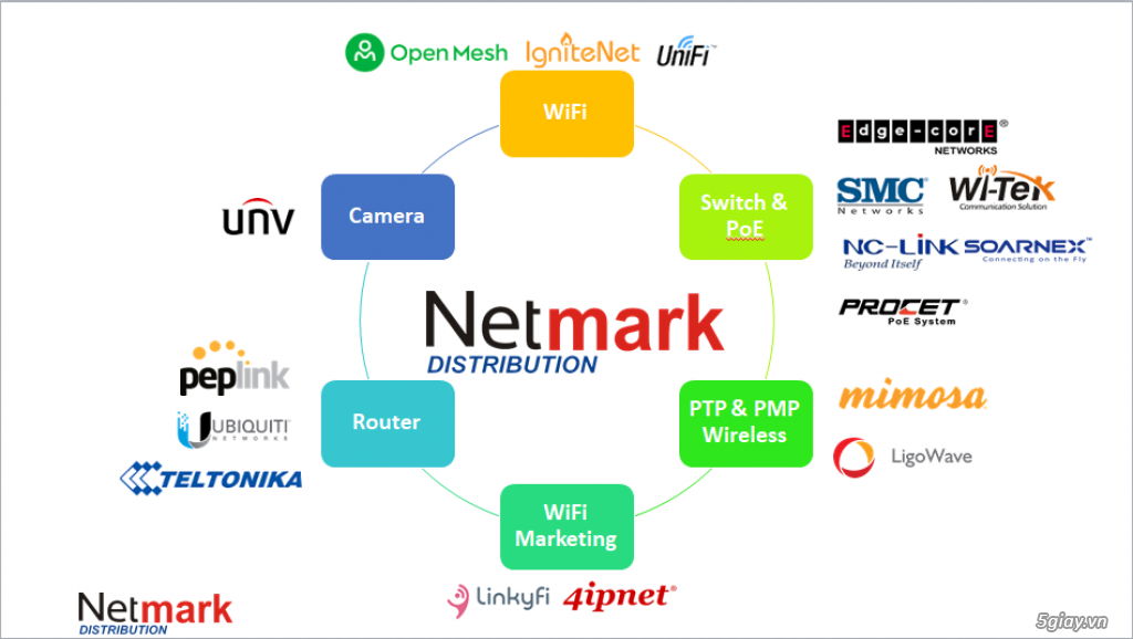 Phân phối thiết bị phát wifi, switch chuyên dụng