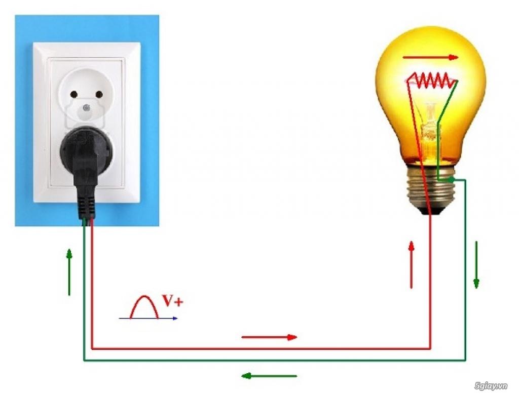 Giải pháp cho chất lượng nguồn điện