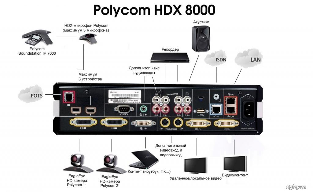 Dịch Vụ Bảo Hành Thiết Bị Polycom HDX - 2