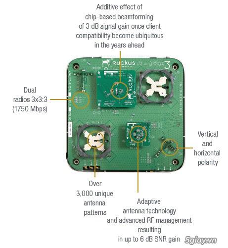 Siêu wifi Ruckus ZoneFlex R700 Dual Band 802.11ac - Thiết bị phát sóng - 1