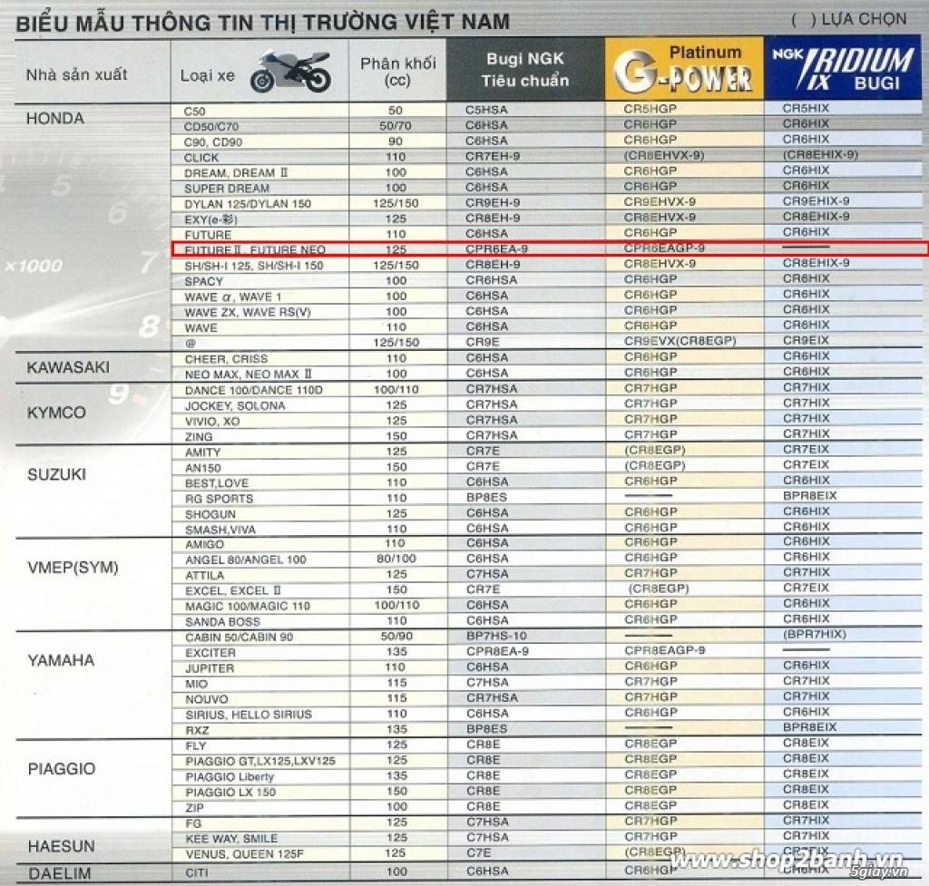 Bugi NGK IRIDIUM CPR6EAIX-9S (Future 125 Fi, Wave 125i, Future Neo) - 4