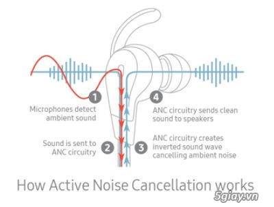 Tai nghe VIP chống ồn Samsung Advanced ANC - hàng siêu hiếm