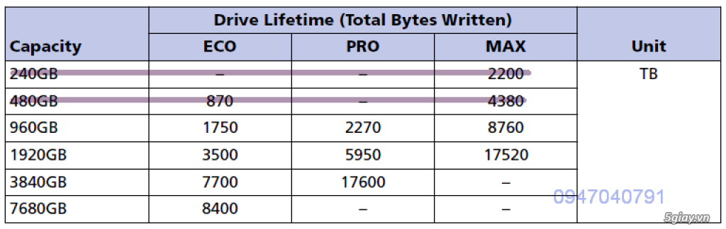 Micron Enterprise SSD 960GB 1920GB 3840GB 7680GB 2.5 7mm SATA 6Gbps - 2