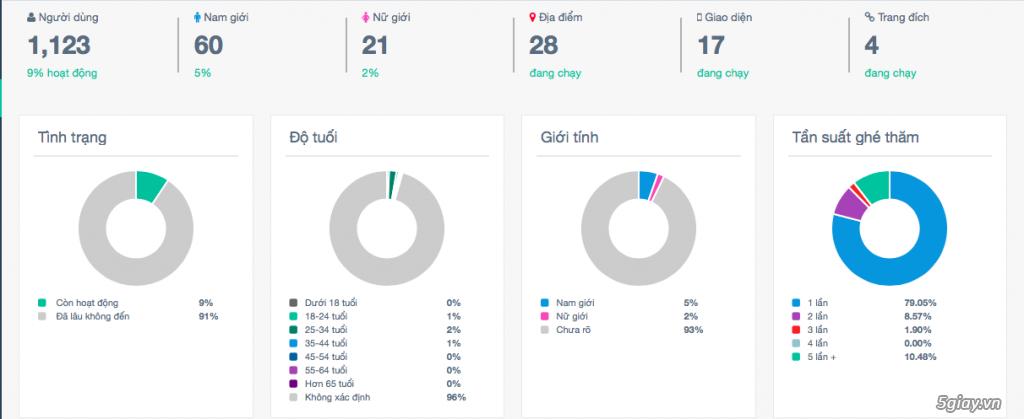 Tigeret Wifi Marketing Services - Mang khách hàng quay lại với bạn!! - 7