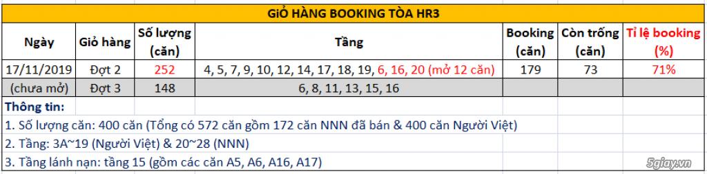 Eco Green Sài Gòn quận 7 - Booking tòa HR3 đẹp nhất dự án