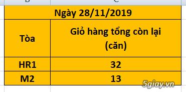 Eco Green Sài Gòn quận 7 - Mở bán đợt cuối tòa HR1, M2 & Ưu đãi đặc bi