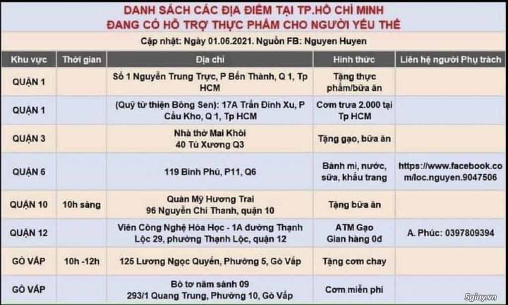 Nhà Cho Thuê Quận 2,4,6,8,10,12, Tân Phú, Tân Bình, Bình Tân, G. Vấp