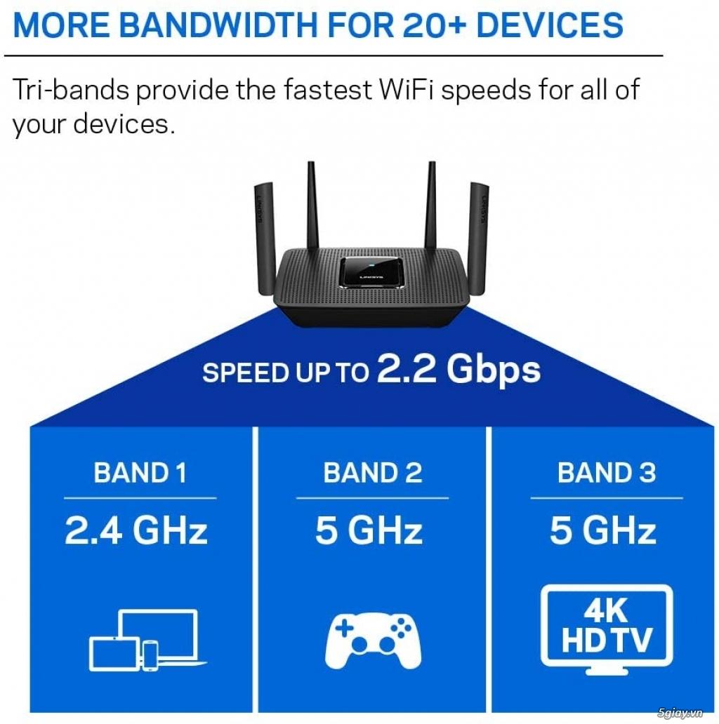 Bộ phát wifi Linksys EA7500 v2 AC1900mb max-stream mu-mimo hàng USA rẻ - 3